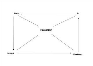 Revolusi pendidikan tugasan kelas model model kajian tindakan gordon wells 1994 memperkenalkan model idealis kitaran kajian tindakan yang merangkumi pemerhatian interpritasi perubahan perancangan tindakan ccuart Gallery