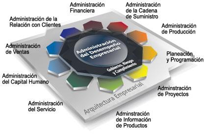 Arquitectura orientada a servicios imagenes sobre soa for Arquitectura orientada a servicios