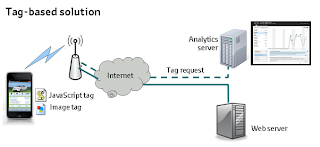 Mobile analytics: tag-based solution