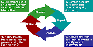 The Web Analytics cycle of continuous improvement