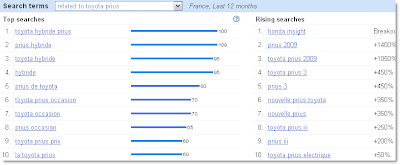 Related &amp; rising search terms - Toyota Prius - France - last 12 months