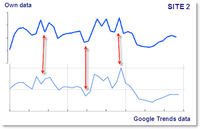 wn data vs. Google Trends data - test 2