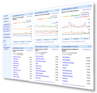 Competitor monitoring dashboard with Google Insights for search