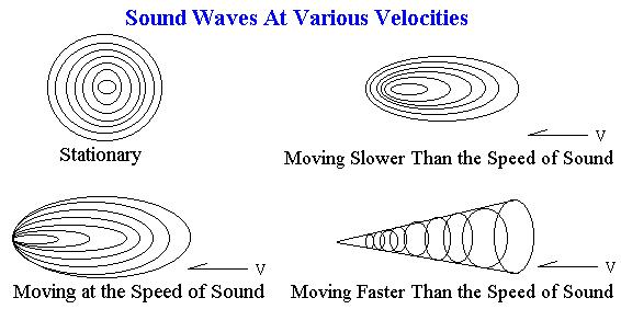 what travels faster than speed sound