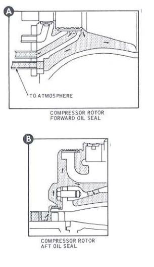 solar turbine  engine oil seal pressurizing airflow diagram