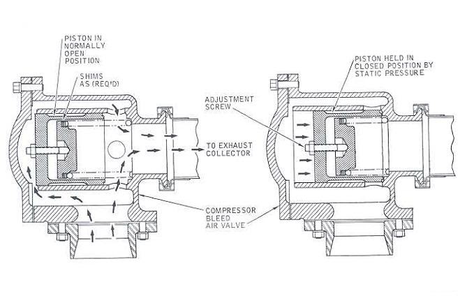 Solar Turbine  Compressor Bleed Air Valve Actuation