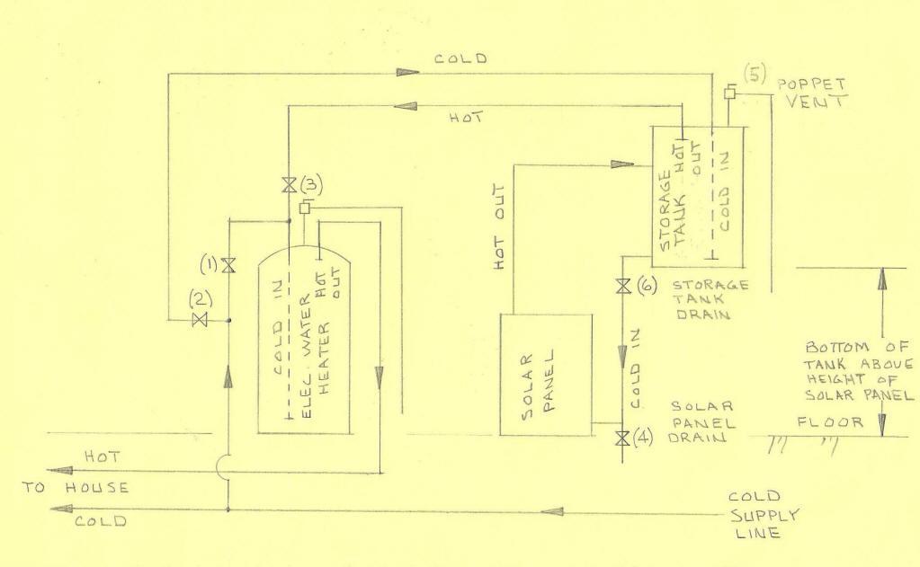 Build-It-Solar Blog: DIY Thermosyphon Solar Water Heating System
