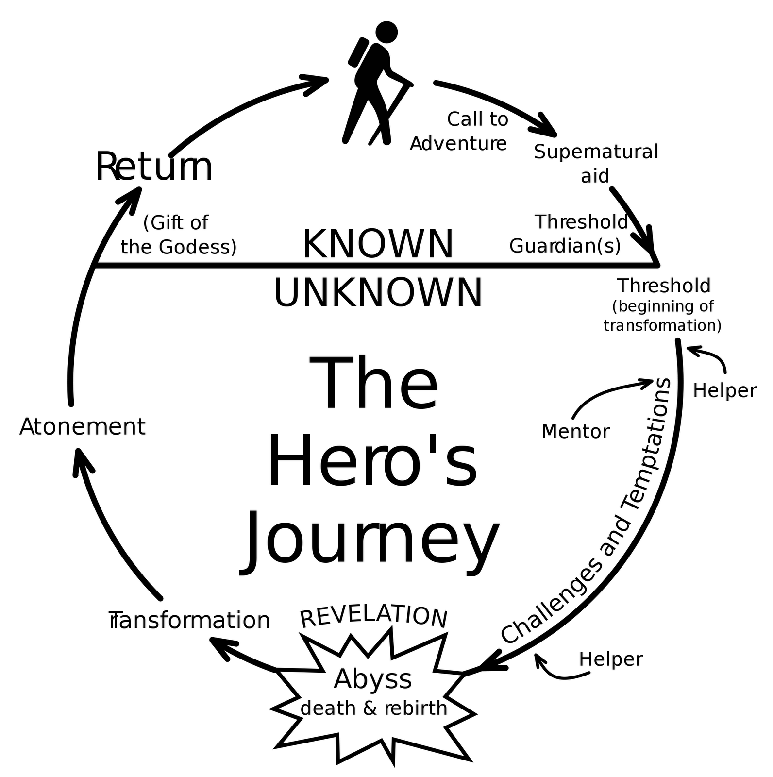 Mr Darlow - Media Monkey: The Heros Journey/Monomyth Cycle