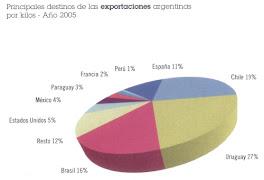 Principales exportaciones