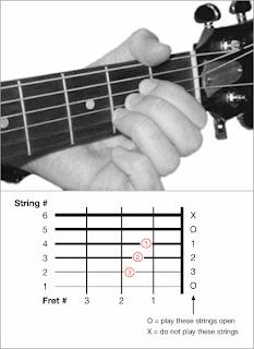 Belajar main gitar belajar kunci dasar gitar untuk pemula ini kunci gitar a reheart Choice Image