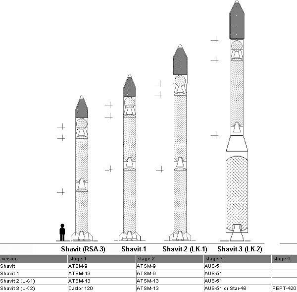 كيان الاحتلال الصهيوني Shavitv2+Missile