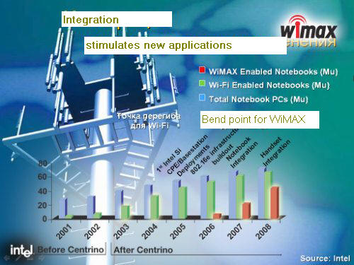 wimax technology overview Ieee 80216: wimax overview, wimax architecture technical overview of concept, technology, standard, and architecture for ieee 80216 wimax references.