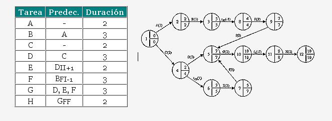 diagrama de gantt - pert