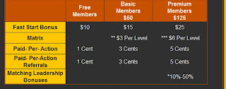 Fast Start Bonus $25, Plus $100 Pre-launch Bonus Sign-up