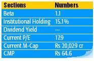 Stock Analysis - IDEA Cellular