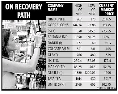 Best Stocks To Buy in 2009 - FMCG Stocks