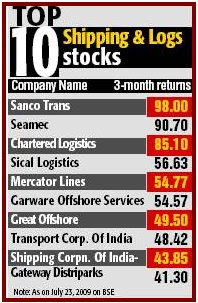 Top 10 Stocks From Shipping & Logistics Sector