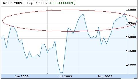[Indian+Stock+Market+-+BSE+Chart+Analysis.JPG]