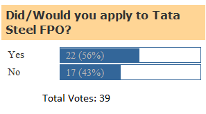 Indian IPO Blog - Poll Result