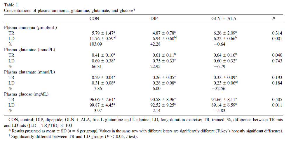 Difference between glutamine and l glutamine
