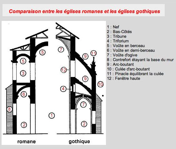Arts plastiques cathedrale st etienne de bourges for Fenetre vocabulaire technique
