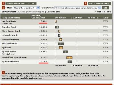 Forex bank priser