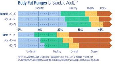 kvinder fedtprocent Allerød