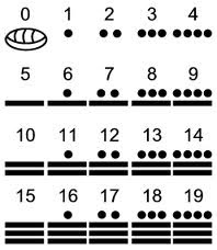 simbolos calendaricos mayas
