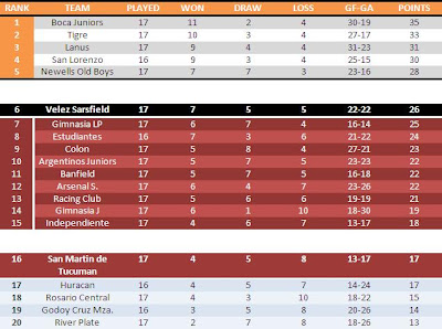Aperura League Table : 17 Rounds
