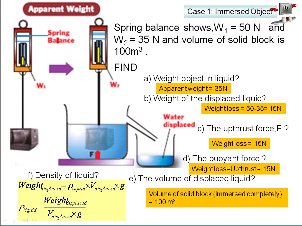 archimedes principle experiment Try this experiment at home to learn about the archimedes' principle.