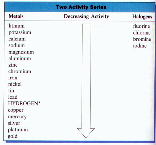 Chemistry 11 Six Types of Reactions – Activity Series Worksheet