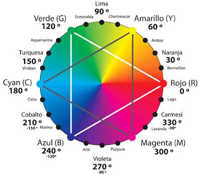 gráfico o paleta de colores
