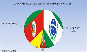 Soja no Sul do Brasil