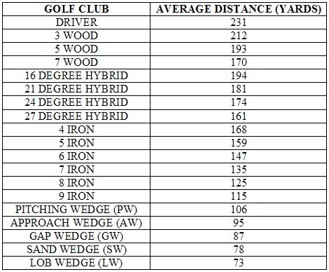 Golf Tips For Beginners Average Distance Chart For Golf