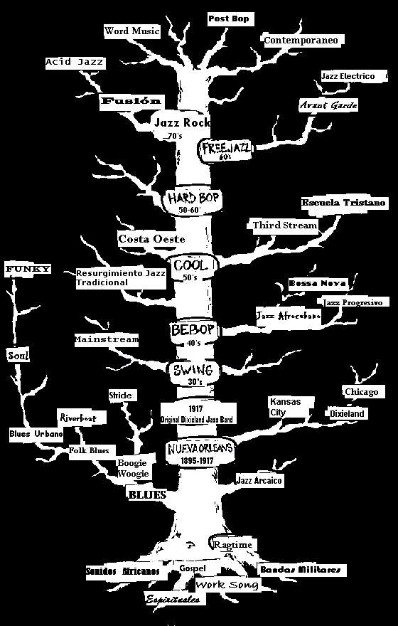 Árbol Genealógico del Jazz