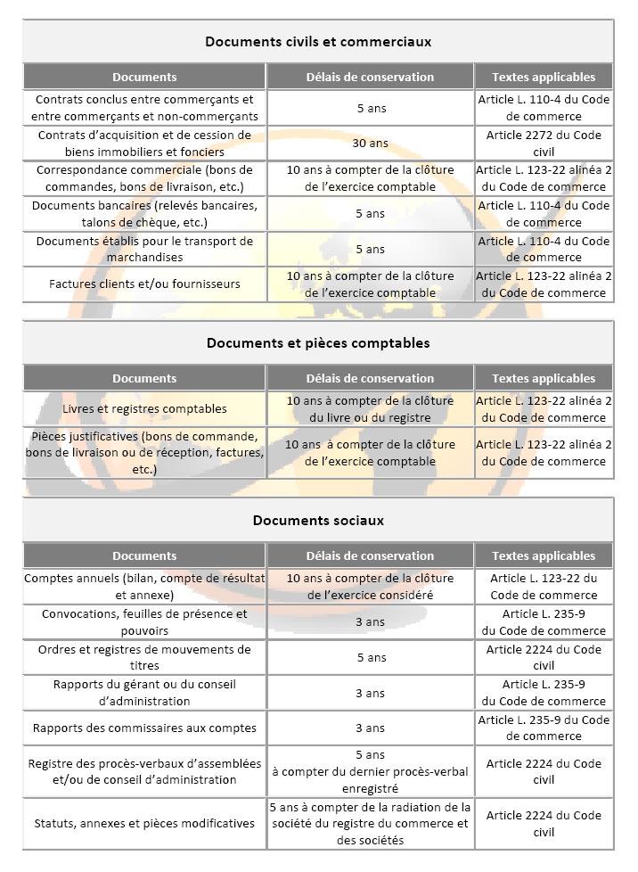 Club d mat rialisation d mat rialisation quelles sont les obligations r gl - Duree de conservation des papiers ...
