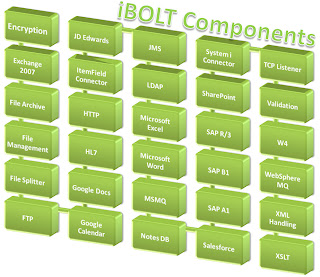 Magic Software's iBOLT Integration Platform Components