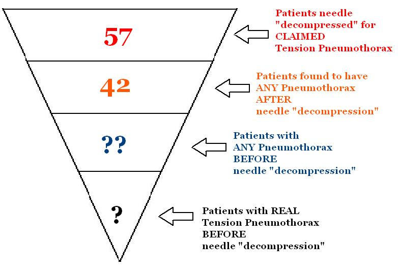 tension pneumothorax needle decompression - 782×533