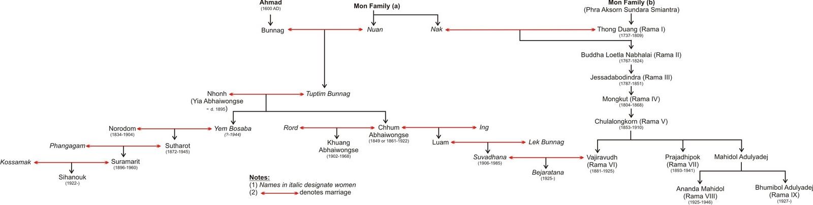 blank family tree form. Familya family tree charts,