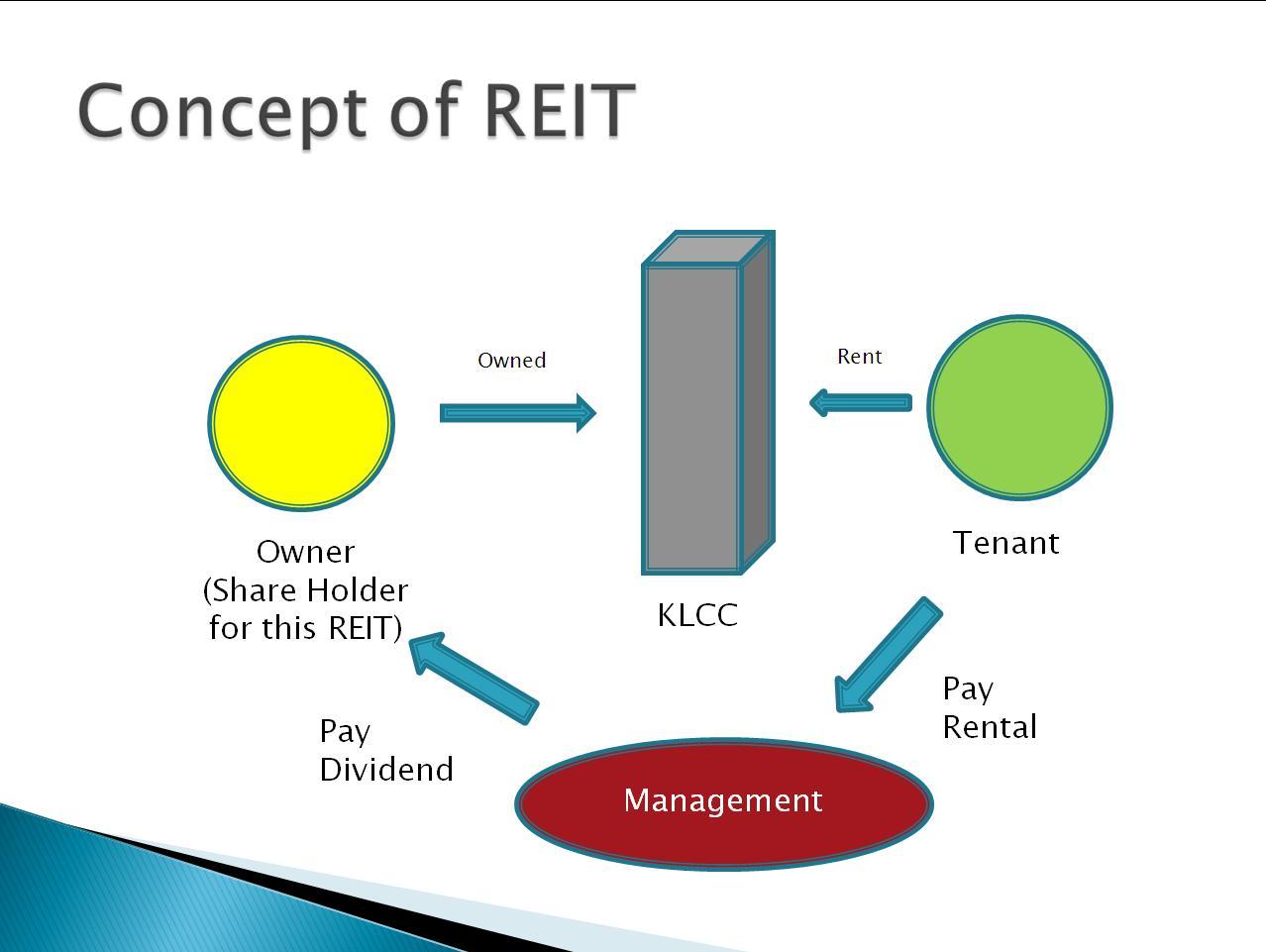 Real Estate Reit : Mmstockmastermind real estate investment trust