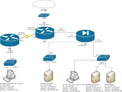 Logical+Diagram enterprise network setup using linux, microsoft n cisco logical