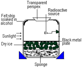 physics is fun growing crystals and the cloud chamber in addition cloud and bubble chambers scool the revision website likewise cambridge physics the cloud chamber additionally 7d3060 cloud chamber in addition cloud chamber spm physics form 4form 5 revision notes. on cloud chamber diagram