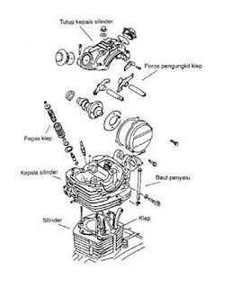 Bagian Blok Silinder (Cylinder Block)