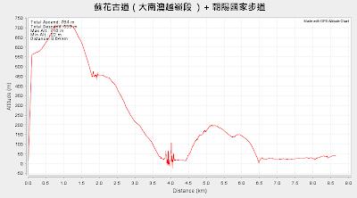 蘇花古道(大南澳越嶺段 )+ 朝陽國家步道 高度表