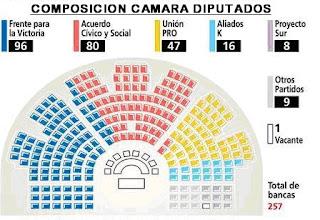 Mi diario de apuntes 2010 02 for La camara de senadores