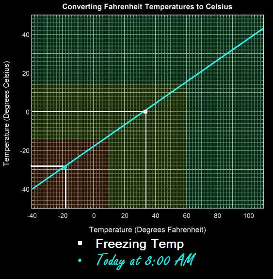 fahrenheit to celsius conversion table grid with current real air temperatures