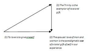 theology of the body thesis