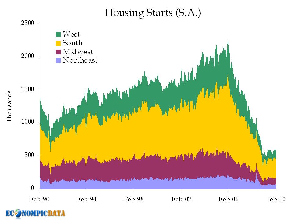 housing starts 0210