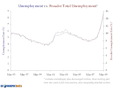 broad unemployment, 03/09