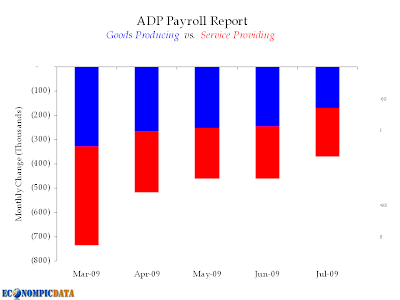ADP Payroll Report